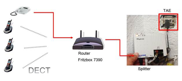 gel st umstellung von dsl auf vdsl telekom mit fritzbox. Black Bedroom Furniture Sets. Home Design Ideas
