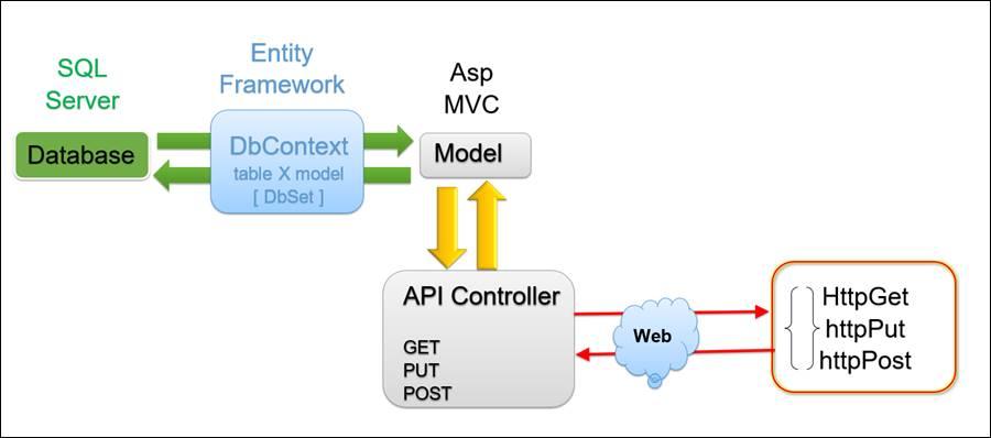 API: Daten Ändern und Erstellen mit Api Beispiel Code @ codedocu_de ...