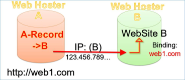 Web Hoster: Redirect Domain von A zu B mit kompletter Website URL